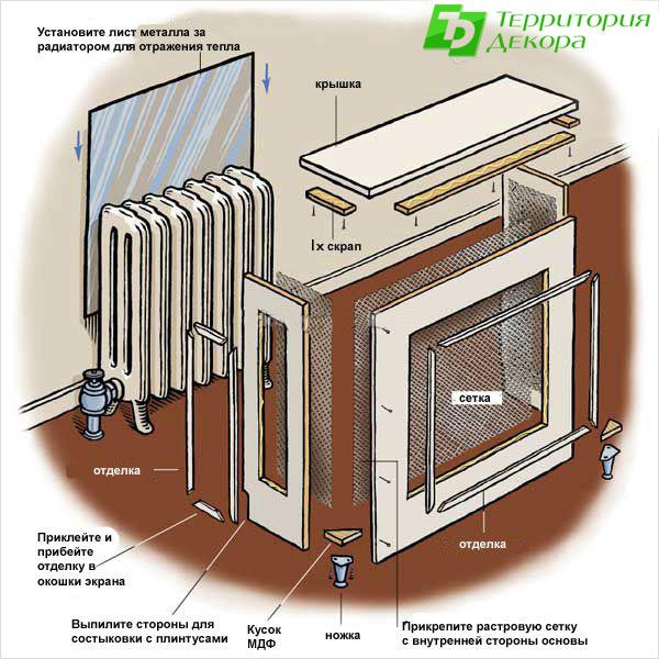 Своими руками короб для радиатора отопления